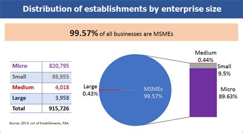 Contribution Of Small And Medium Enterprises In Indian