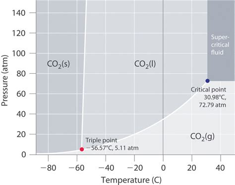 using the phase diagram for co 2 what phase is carbon
