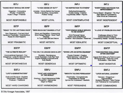 career development theories intj personality chart