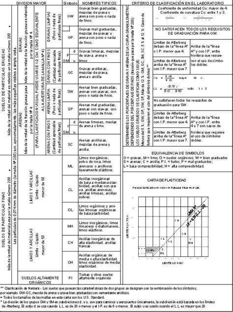 Estudio de sistematización de datos geotécnicos (página 2