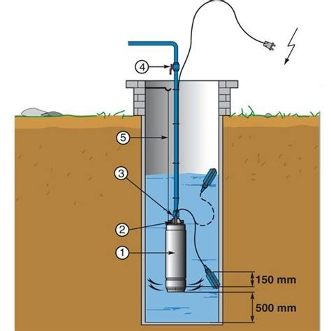 """LOWARA pompe de puit 5"""" pour eau claire 1,10 kW 6,6 A ..."""