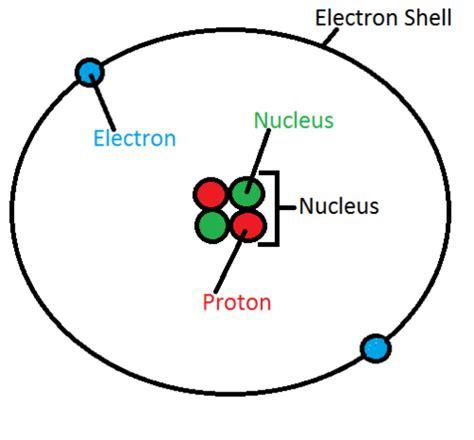 atomic structure  helium quora