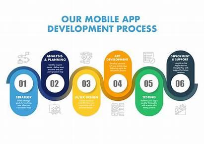 App Mobile Development Process Strategy Develop Application