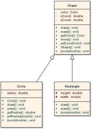differences between template class and template class class c java how is abstract class different from concrete class