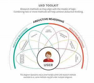 Using Your Logical Powers  Abductive Reasoning For Business Success User Experience Magazine