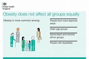 Adult obesity: applying All Our Health - GOV.UK