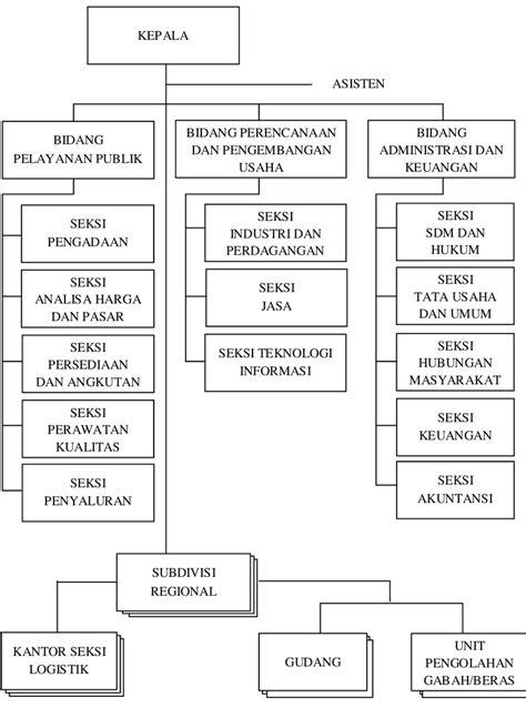 Implementasi Peraturan Menteri Negara BUMN Nomor : Per-09/MBU/2012 tentang Penerapan Tata Kelola