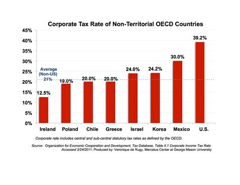 Corporate Tax Rate Of Non-territorial Oecd Countries