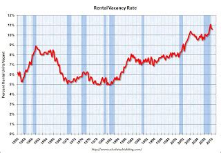 Rental Rates by Calculated Risk Q1 2010 Homeownership Rate Lowest Since