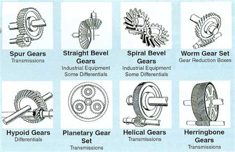 All About Gears (kinds ,applications
