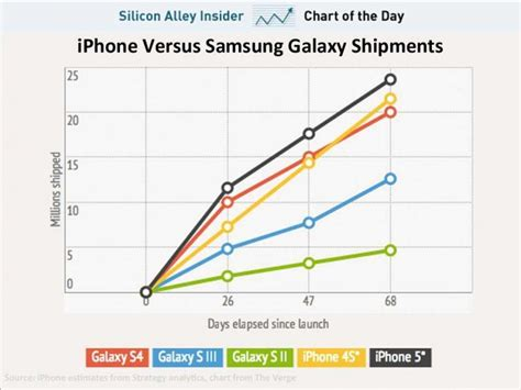 iphone sales vs samsung apple iphone 6 launch page 61 e46fanatics