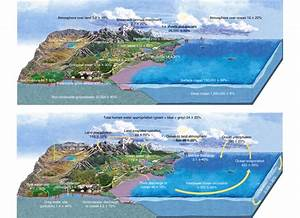 Most Illustrations Of The Water Cycle Are Missing An