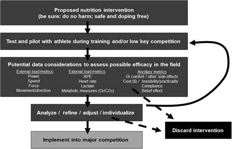 framework  periodized nutrition  athletics