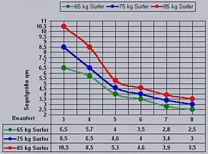 Winddruck Berechnen : windsurfen das richtige segel zum wind tips zur ~ Themetempest.com Abrechnung
