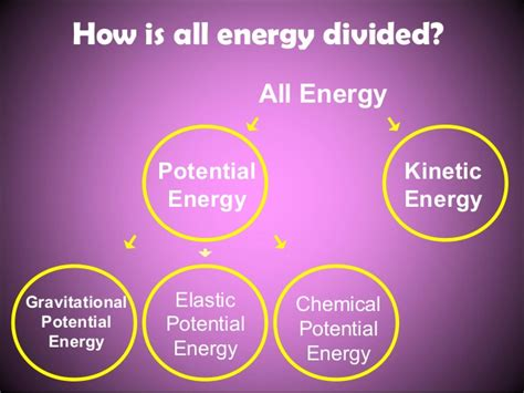 power point presentation on kinetic energy and potential