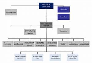 Media Organization Chart Organization Chart Ihlas Holding A ş