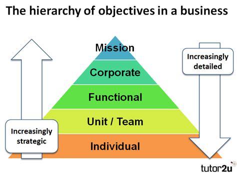 relationships  functional objectives  tutoru