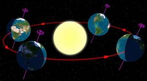 Earth's orbit - Wikipedia