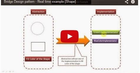 java ee bridge design pattern real time  shape