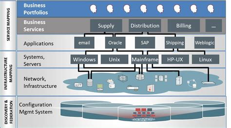 Hp Cms In A Multi-vendor Environment