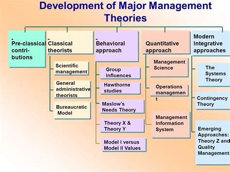 modern concept of management history and evolution of management thought ppt
