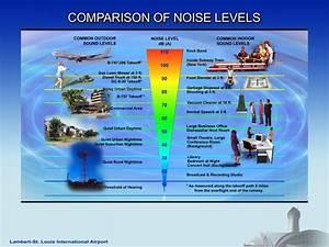 Sound Decibel Chart Camden To Beef Up Noise Regulations If Voters Approve
