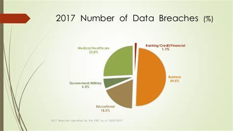 2017 ITRC DATABREACH SUMMARY REPORT 03072017