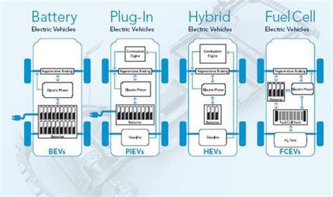 market study  hybrid vehicles   concept  vg