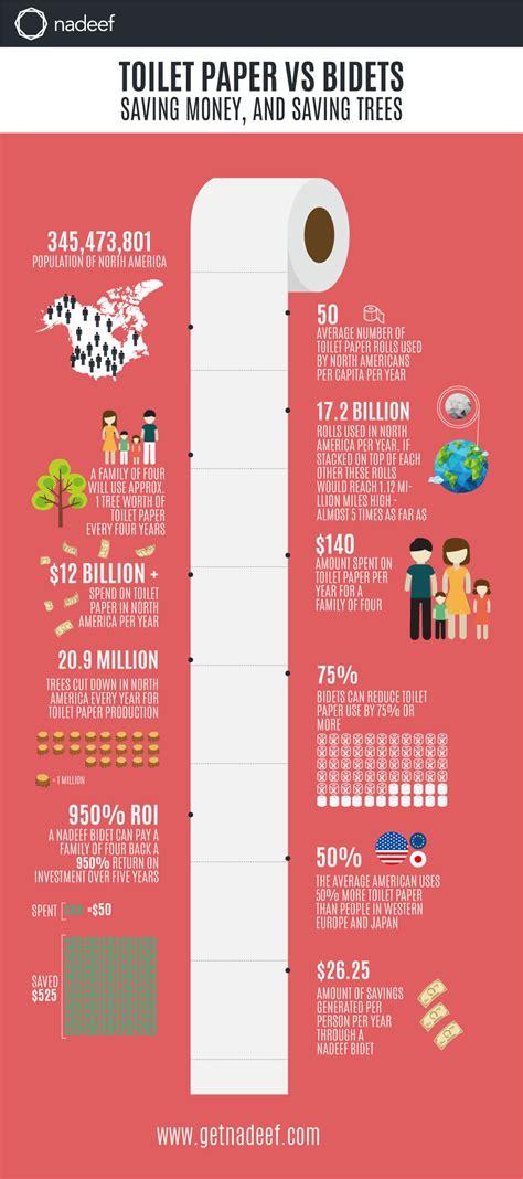 Bidet Vs Toilet Paper by Bidet Vs Toilet Paper Infographic Nadeef Web