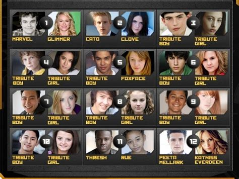 the hunger characters list with pictures a movie review the hunger games 2012