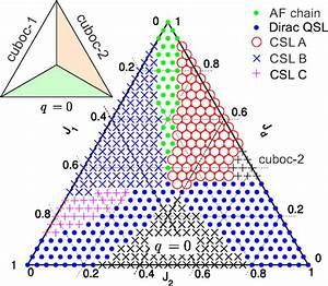 Variational Phase Diagram For The Quantum J1 U2212j2 U2212jd
