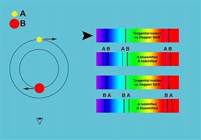 Binaries Doppler Binary Effect Spectroscopic Spectroscopy Spectrum