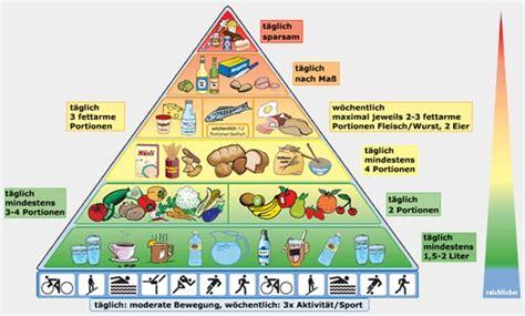 veganer speiseplan zum abnehmen