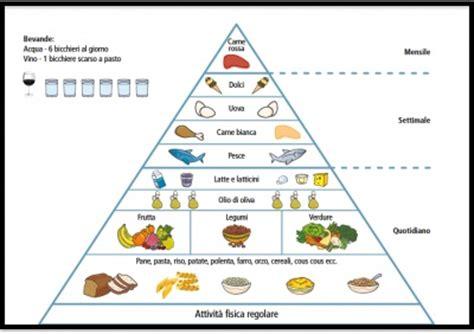 la piramide alimentare in francese sana alimentazione conflitti di interesse nelle indicazioni