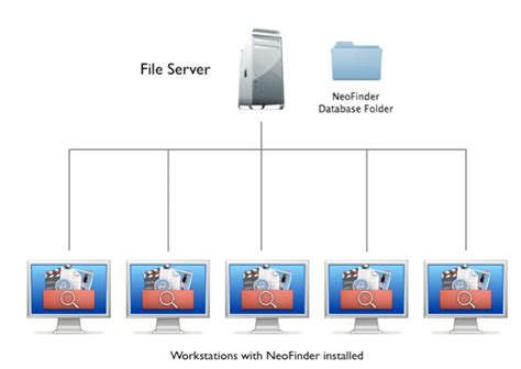 Install Neofinder For A File Server