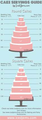 cake serving chart wedding cake myths exposed wedding photography design