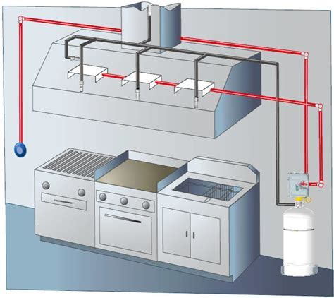 Kitchen Fire Suppression Systems   Scavenger Fire & Safety