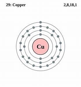 Atomic Diagram Copper