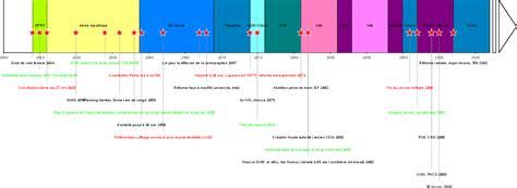 r 233 forme image de la frise chronologique chrono frise