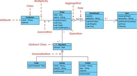 uml class diagram symbols anand