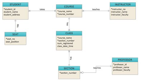 entity relationship diagram erd solution conceptdraw com
