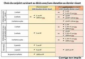 Pacs Régime Des Biens : tout sur la donation au dernier vivant avantages co t ~ Farleysfitness.com Idées de Décoration