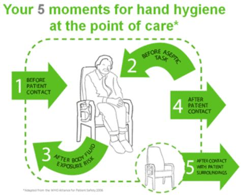 How You Can Help Prevent Infection
