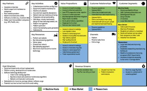 proposed cmfg pss business model canvas