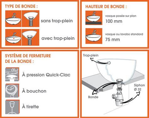 Comment Installer Un Lavabo De Salle De Bain Simple