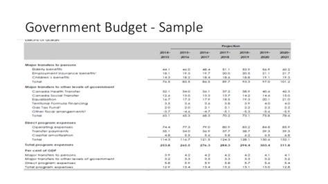 budget  basics    create budgets