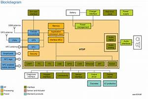 Nxp U0026 39 S Automotive Telematics Block Diagram