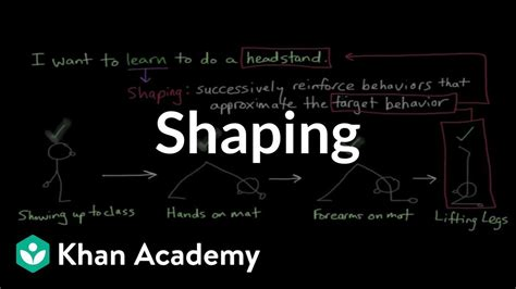 Behavior Modification And Shaping by Operant Conditioning Shaping Behavior Mcat Khan