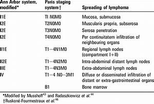 Staging Systems For Gastrointestinal Lymphomas