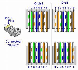Schema Cablage Rj45 Ethernet : sos pc fabrication de c bles ethernet rj45 ~ Melissatoandfro.com Idées de Décoration